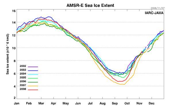 amsre_sea_ice_extent1