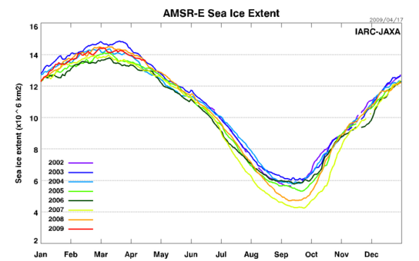 Fonte: amsre_sea_ice_extent.png