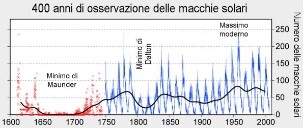 (NB: sull'asse delle Y c'è scritto numero delle macchie solari, ovviamente è un errore, in realtà l'asse rappresenta il Numero di Wolf )