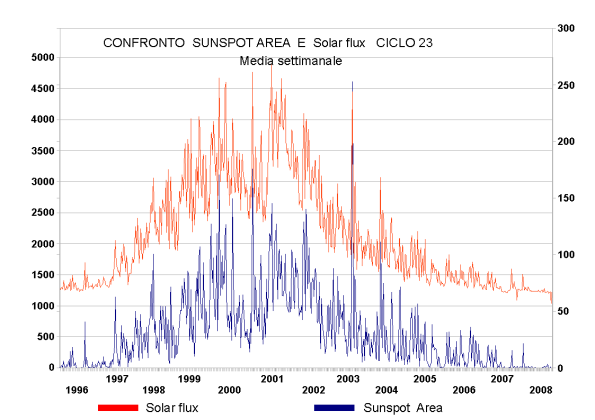confronto sunspot e solar flux ciclo 23
