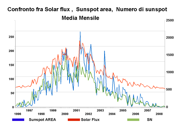 confronto Sn, Sunspot area e Solar flux