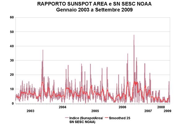 RAPPORTO 20032009