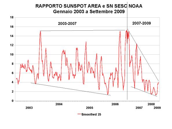 RAPPORTO fra SA e SN  smoothed a 25 2003 2009