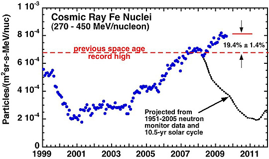 CosmicRaysGraph1