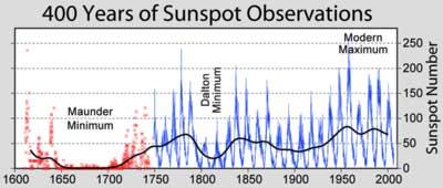 SolarSunspotsMaunderMinimumGraph