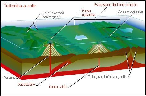 Un breve test di geologia per le medie